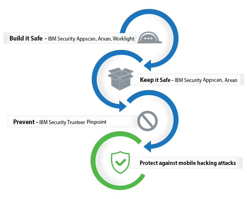 Protect your mobile banking apps at every stage of development with IBM