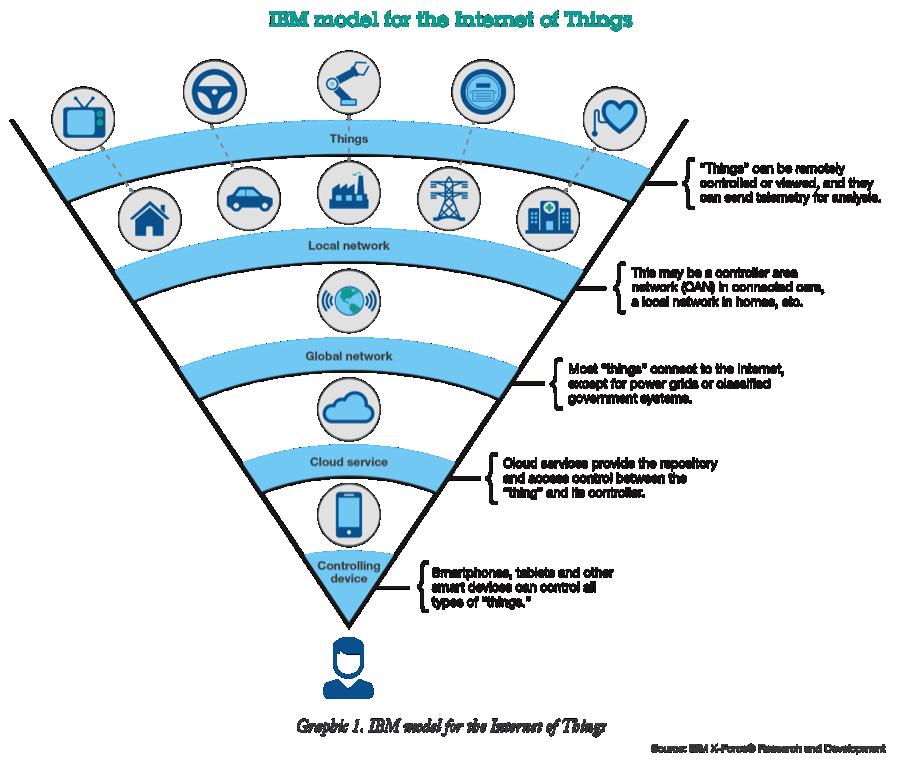 IBM Model for IoT