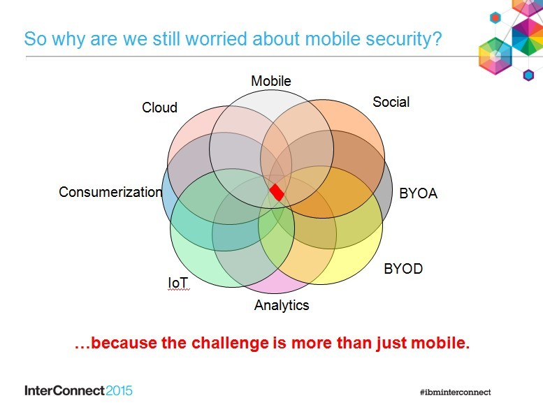 Mobile security includes mobile, cloud, social, BYOA, consumerization, iOT, analytics, and BYOD