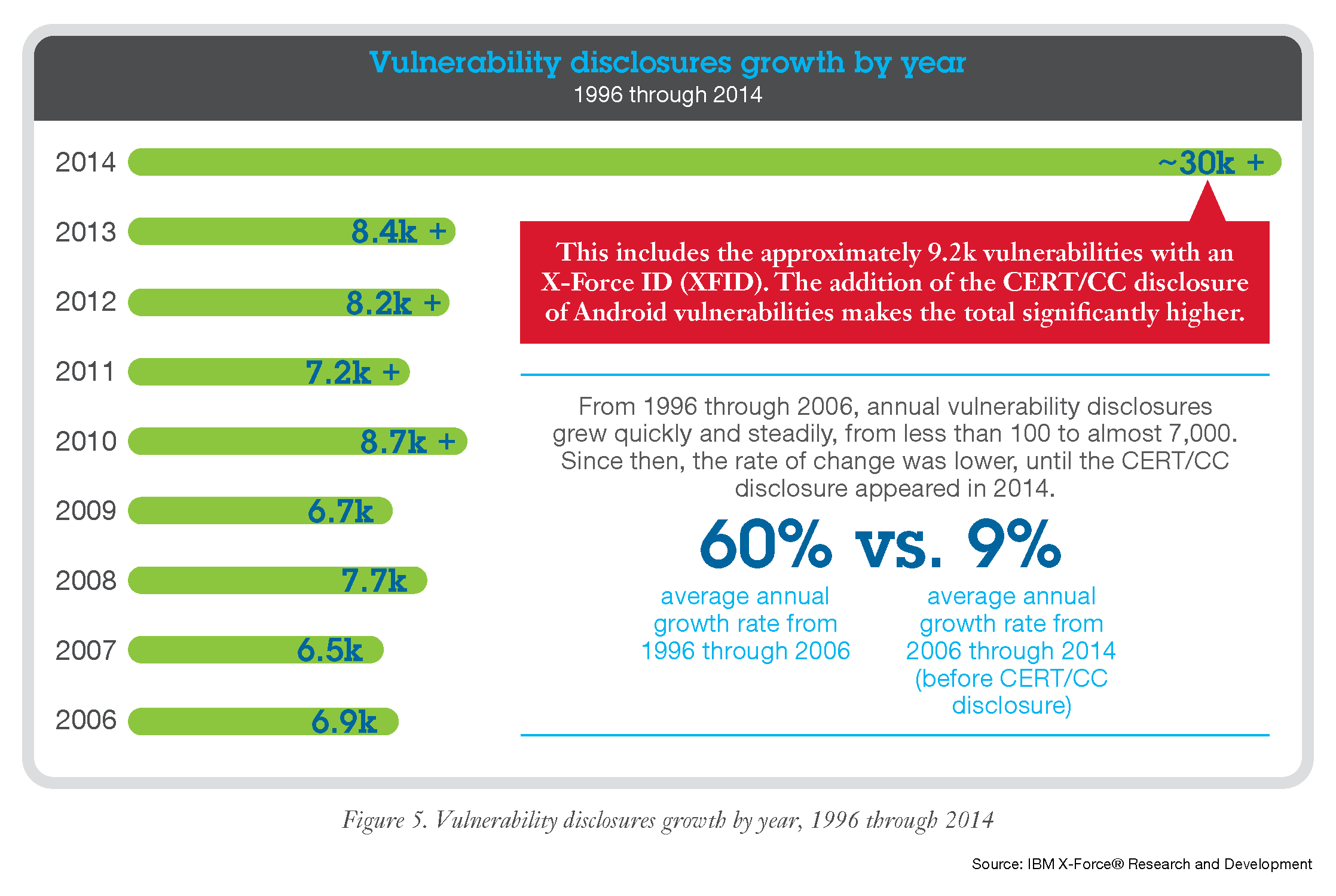 The Q1 2015 X-Force Threat Intelligence Quarterly report examines vulnerability disclosure growth by year.