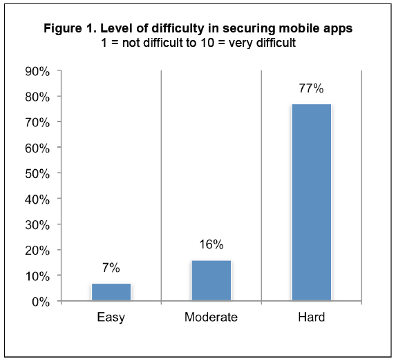 "77 percent of respondents rate the level of difficulty in securing apps as very high. Only 7 percent of respondents believe it is easy or a ""piece of cake."""