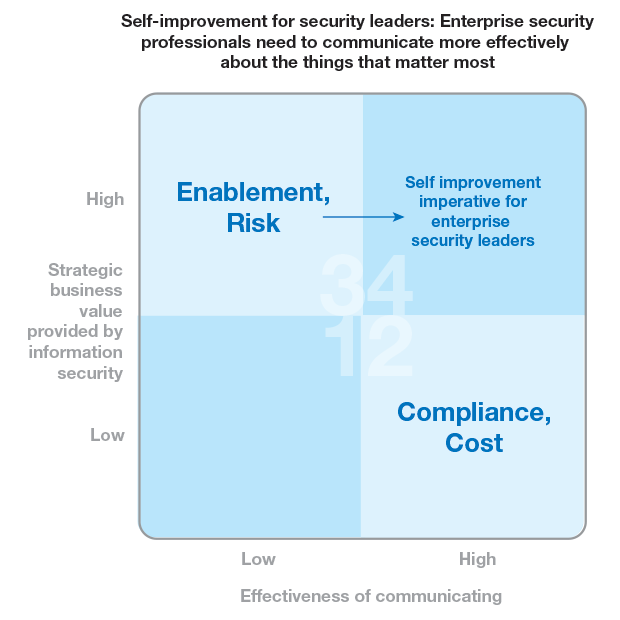 Self-improvement for security leaders: Enterprise security professionals need to communicate more effectively about the things that matter most.