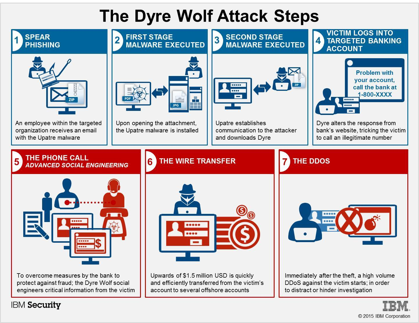 The Dyre Wolf Attack Steps
