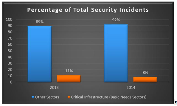Total Security Incidents