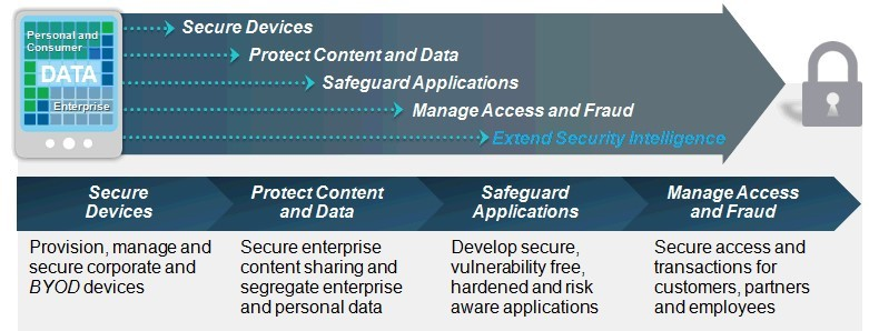 IBM has developed the Mobile Security Framework to provide holistic approach to mobile security.
