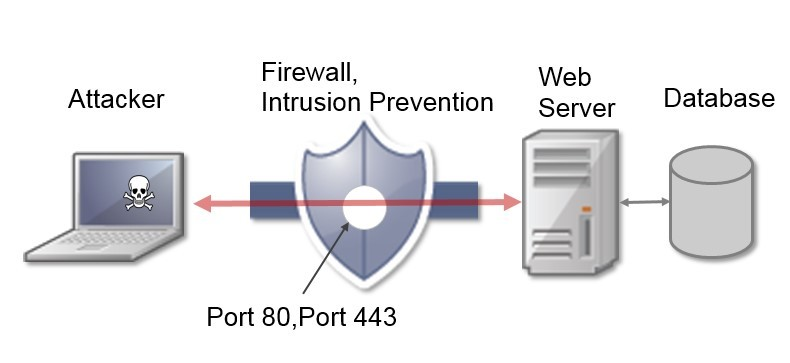 In this diagram, the web application is completely exposed to the outside world in spite of network defenses such as firewalls and intrusion prevention systems.