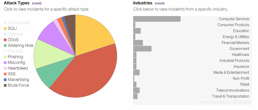 Chart showing security incidents that involved web sites and web applications in 2014