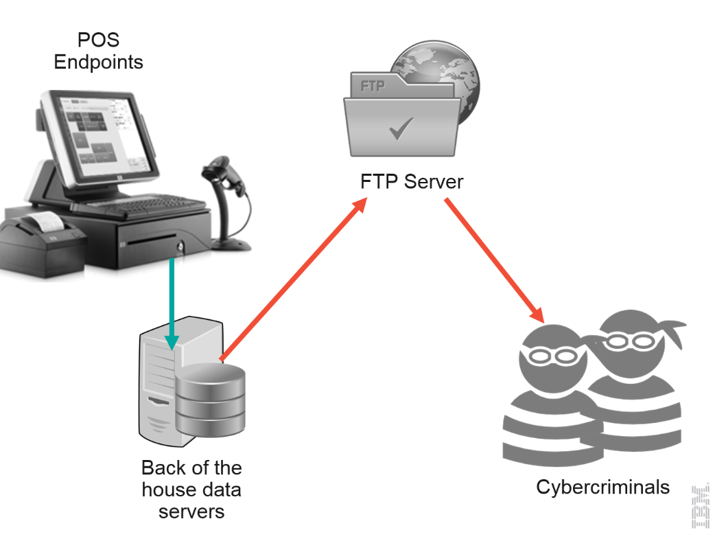 Overview of Current Data Exfiltration Scheme Used by POS Malware
