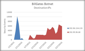 Figure 2: The destination IPs for the BillGates botnet and their prevalence.