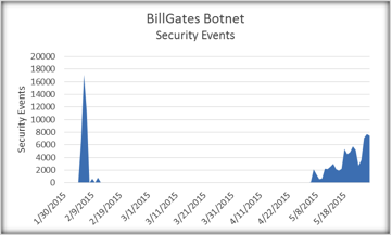 Figure 1: Recorded security events of the BillGates botnet.