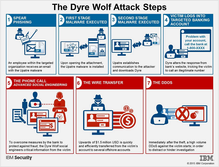 Dyre Wolf – Flow of Events of Targeted Wire Fraud Attacks