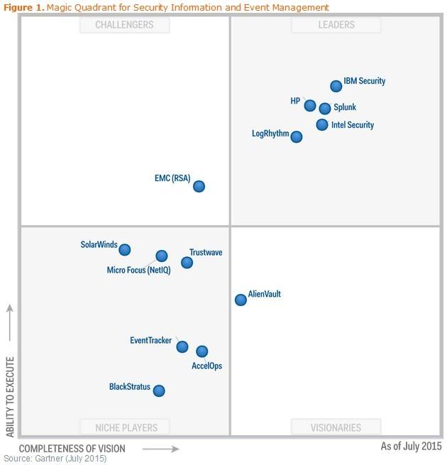 IBM is a leader in the 2015 Gartner Magic Quadrant for SIEM