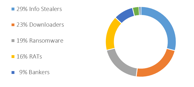 Top Most Prevalent Threats Attacking Enterprise Endpoints (July-2015)