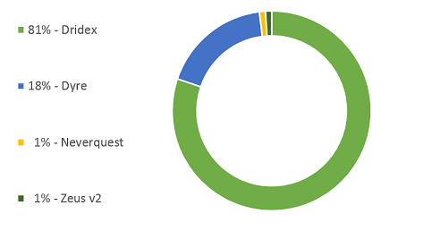 Most Prolific Banking Trojans Attacking Romanian Banks in 2015 (Source: IBM Security Data)
