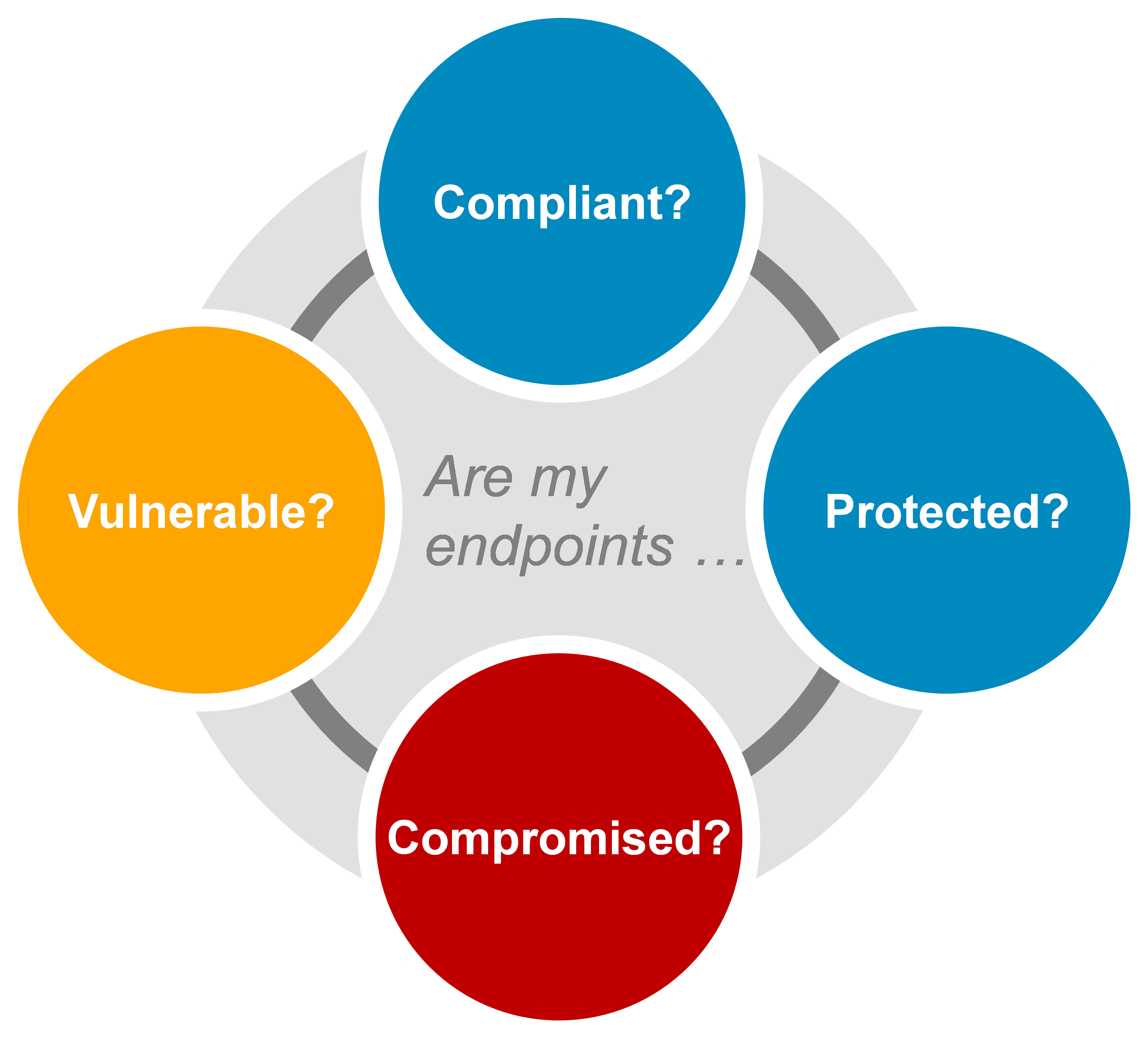 Solid endpoint security addresses the prevention, detection and remediation phases