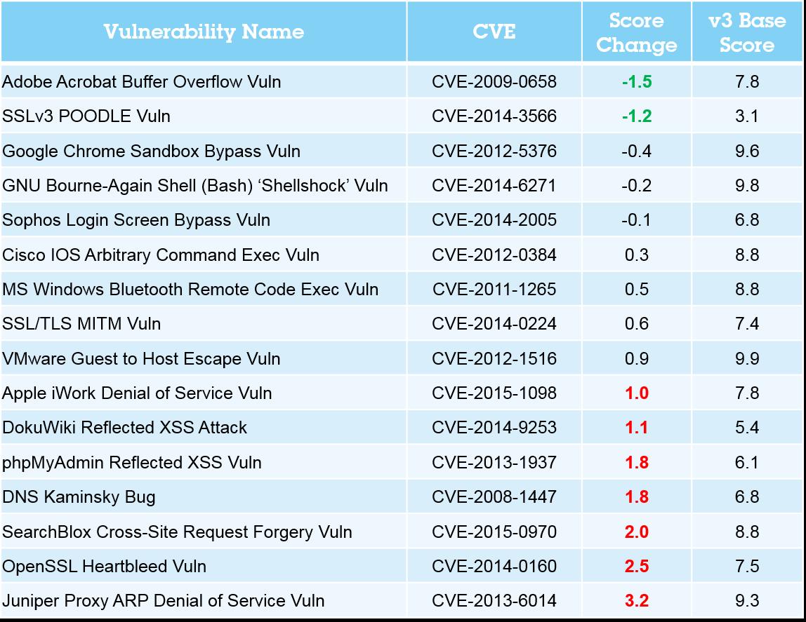 markdown  designer vulnerabilities get a fresh cvss v3 look