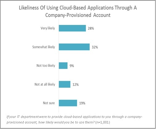 The likeliness of employees to use cloud-based applications through a company account.