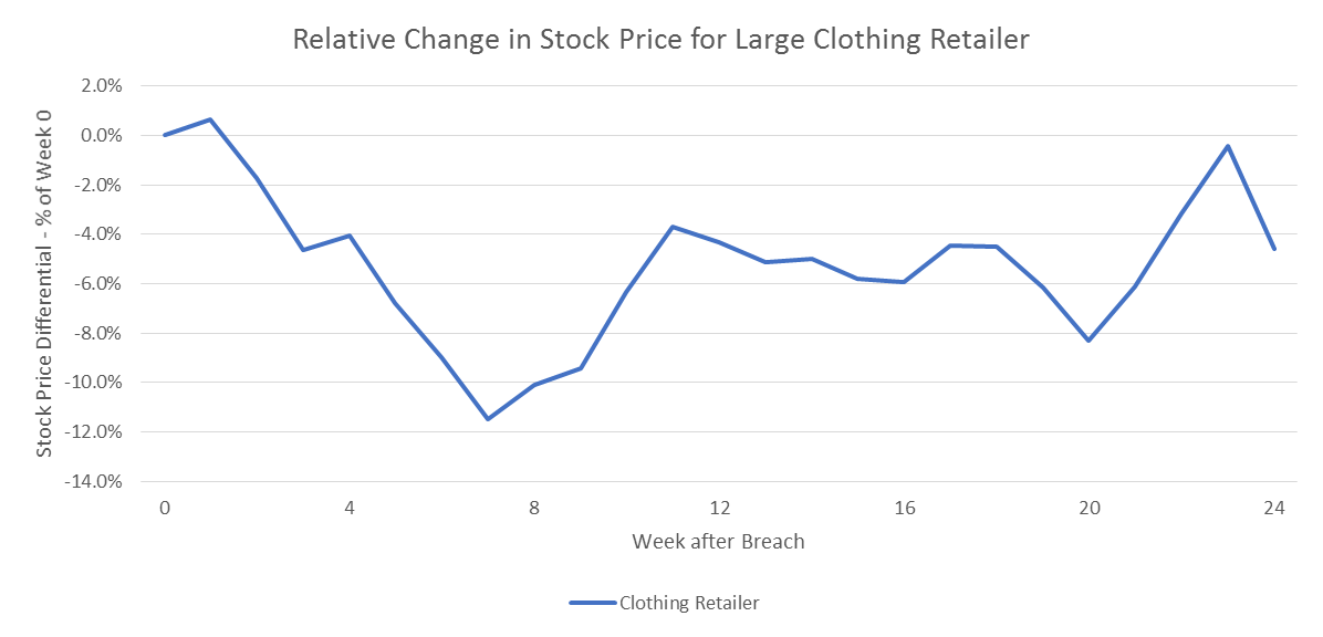 Stock performance for a large clothing retailer after a large breach disclosure