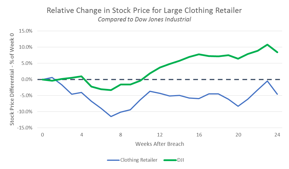 Normalized stock price against major industrial average