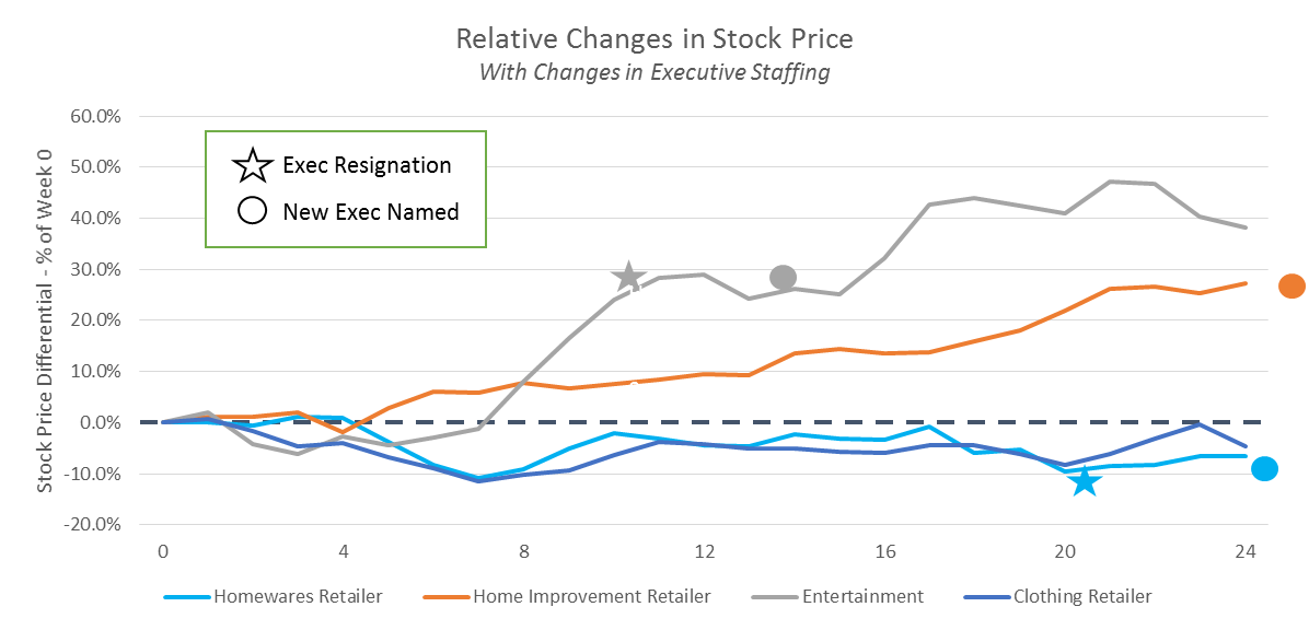 A comparison of stock performance and the timing of executive staffing changes after a major breach disclosure