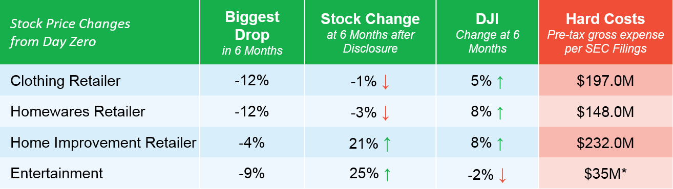 Sample set of stock performance and gross expense associated with a major breach