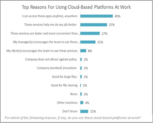 The top reasons for using cloud-based platforms at work.