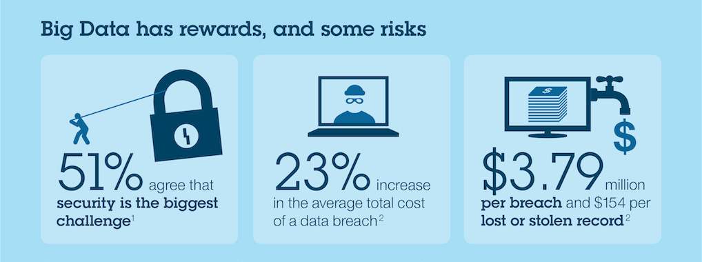 Big data has benefits and risks.
