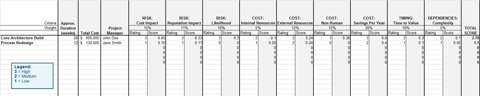 This shows a spreadsheet used to calculate the scores and weights of various criterion.