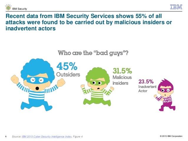 IBM 2015 Cyber Security Intelligence Index