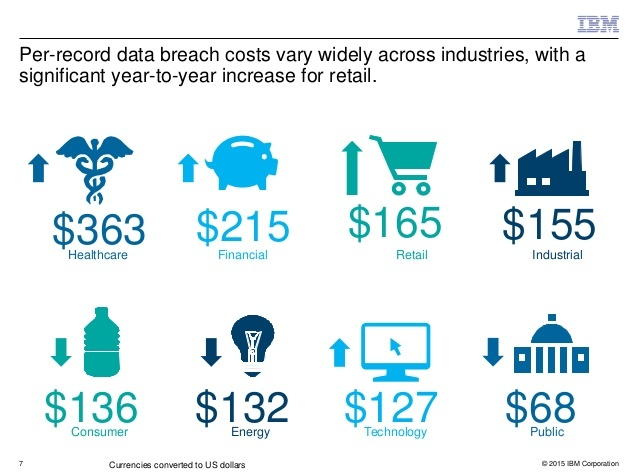 Per-record data breach costs across variety of industries as detailed in the 2015 Cost of a Data Breach study commissioned by IBM and conducted by the Ponemon Institute