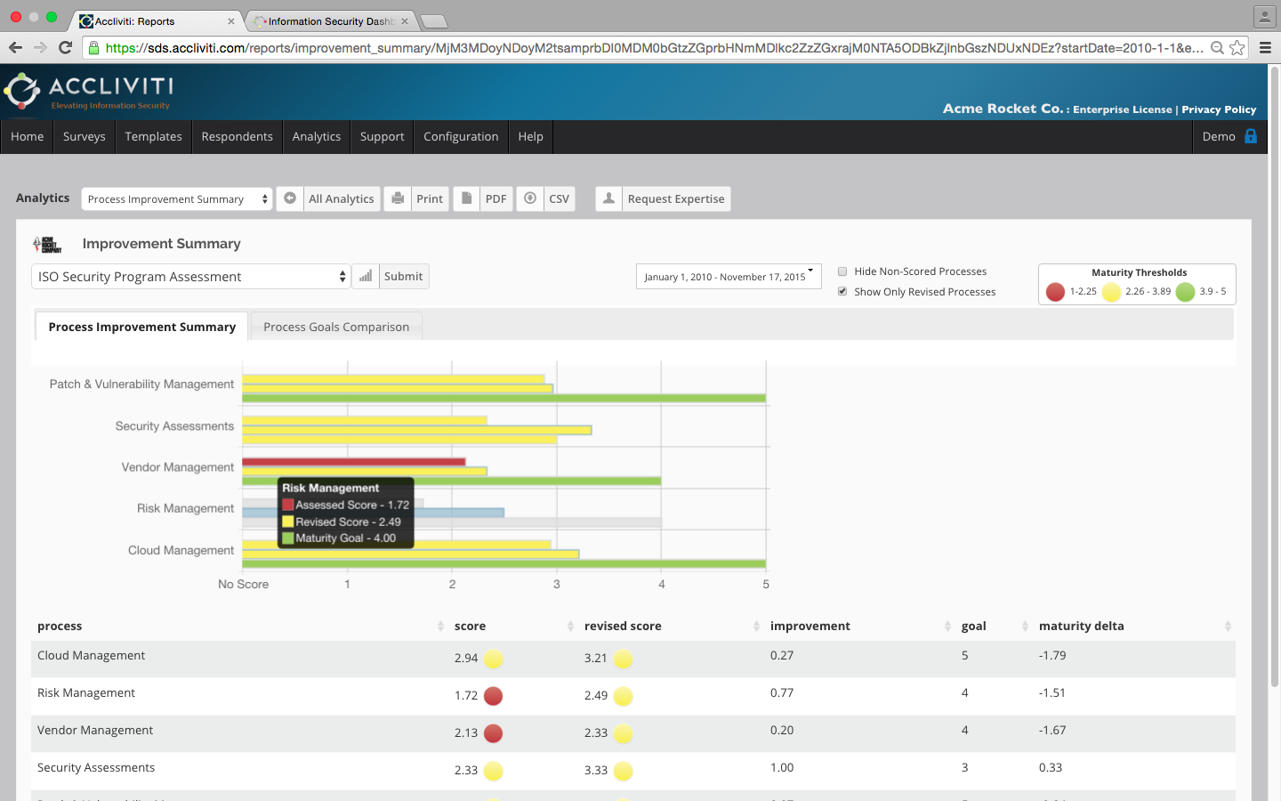 Image of the Process Improvement Summary screen of the Accliviti tool - reports metrics on maturity level of the information security program itself