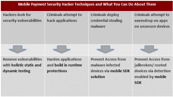 This table summarizes what you can do to address the most effective techniques hackers are currently using to compromise mobile payment solutions.