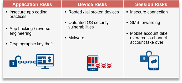 Hackers have many attack points, but the most critical ones we see are summarized in this table