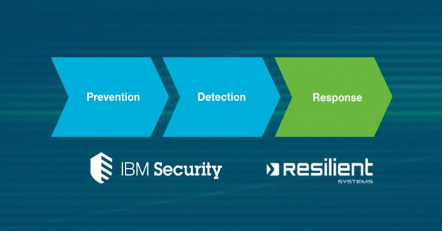 By acquiring Resilient Systems, Inc., IBM confirmed its dedication to incident response and better overall data breach prevention, detection and remediation. Customers will benefit from more comprehensive protection and sophisticated tools.