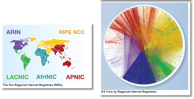 Core AS-level 2017 Internet by five Regional Internet Registries (RIRs) regions. Source: CAIDA