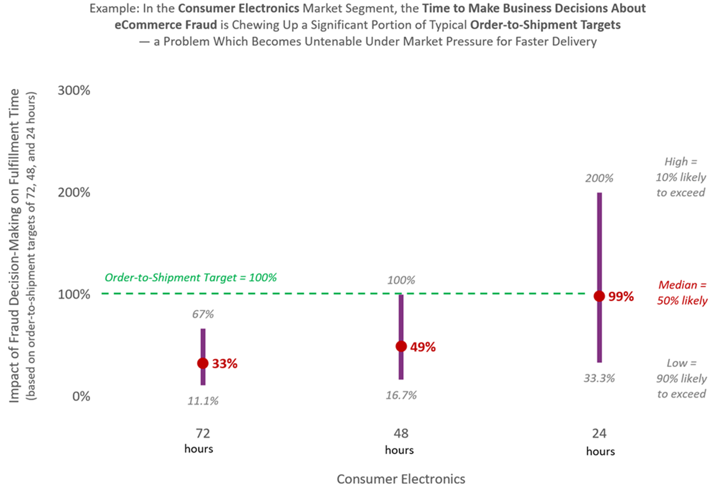 The Impact of the Time to Make Business Decisions About E-Commerce Fraud