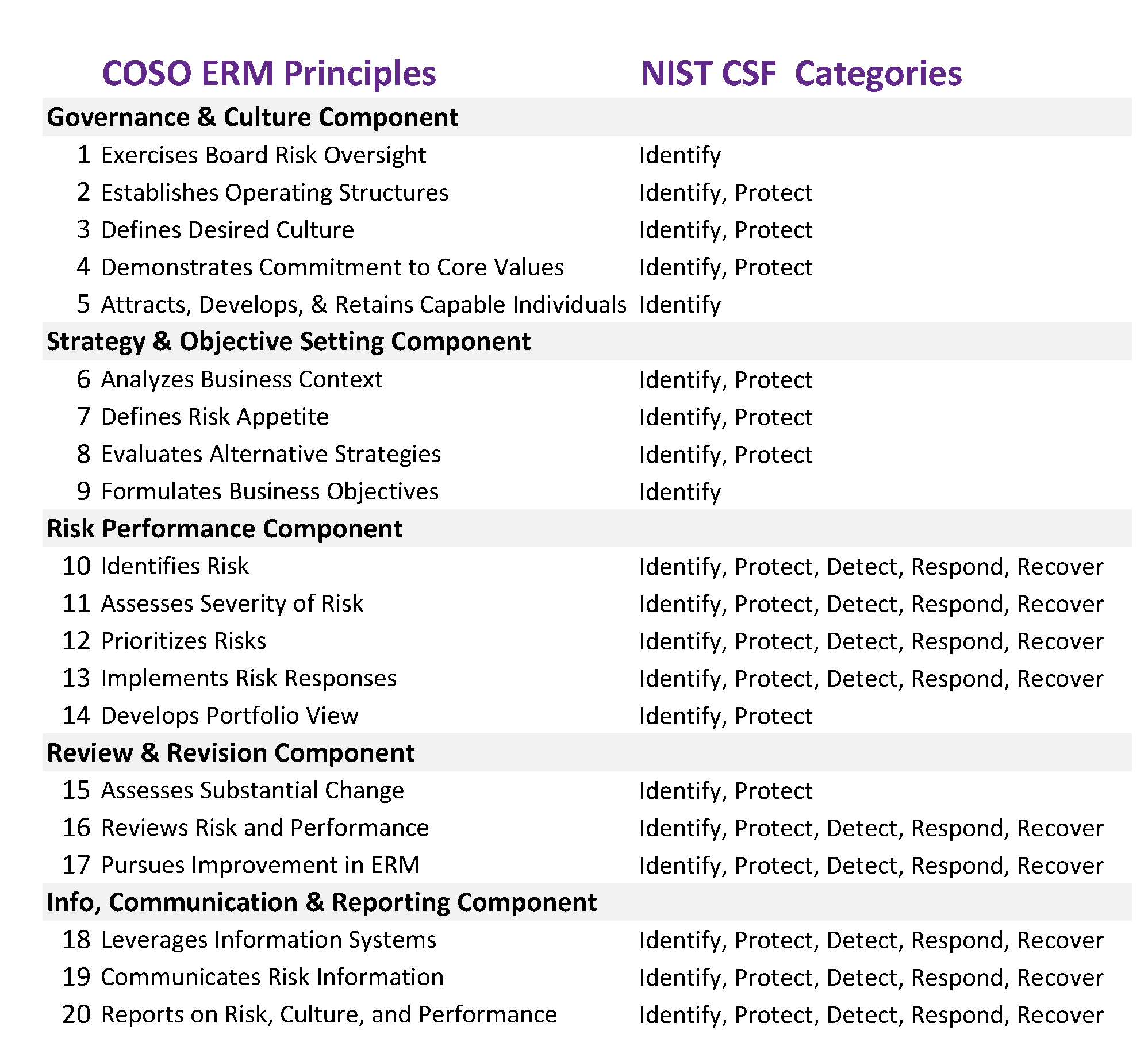 An initial sketch of which CSF areas are covered in the COSO ERM