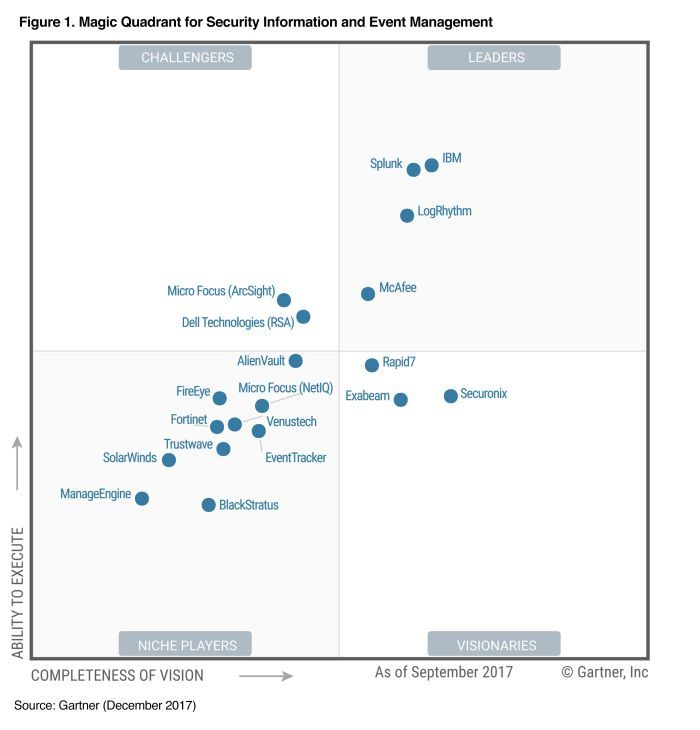 IBM is a leader in the Gartner Magic Quadrant for Security Information and Event Management 2017