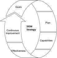Components of SIEM Strategy