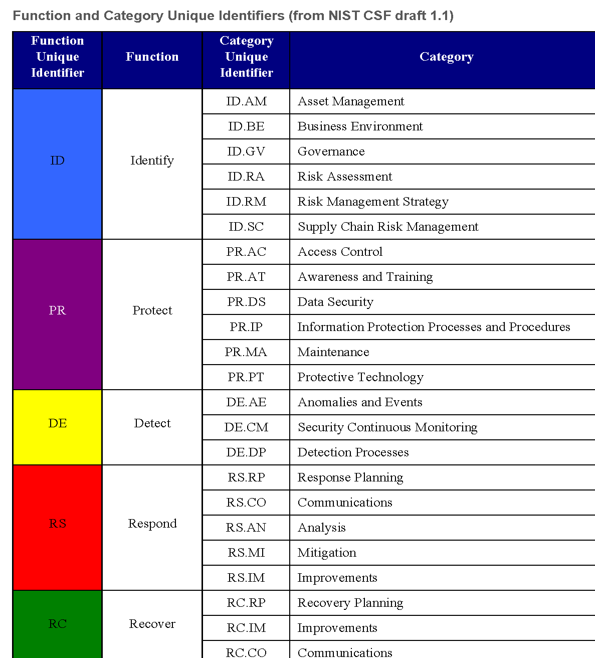 Reproduction of table 2 from NIST CSF draft 1.1