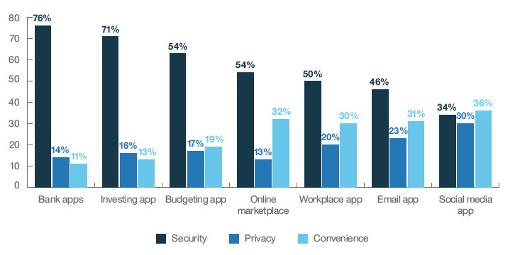 Users' top priorities when logging into various applications