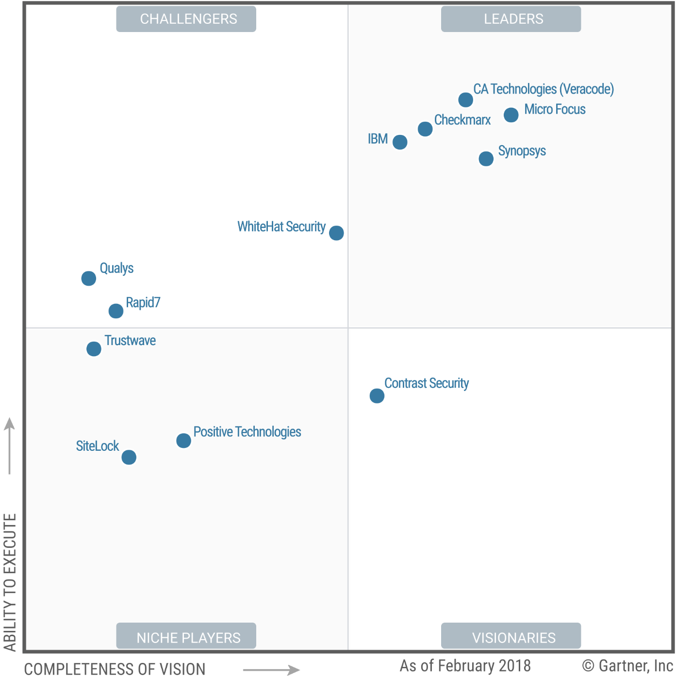 Ibm Sustains A Leadership Position In 2018 Gartner Magic