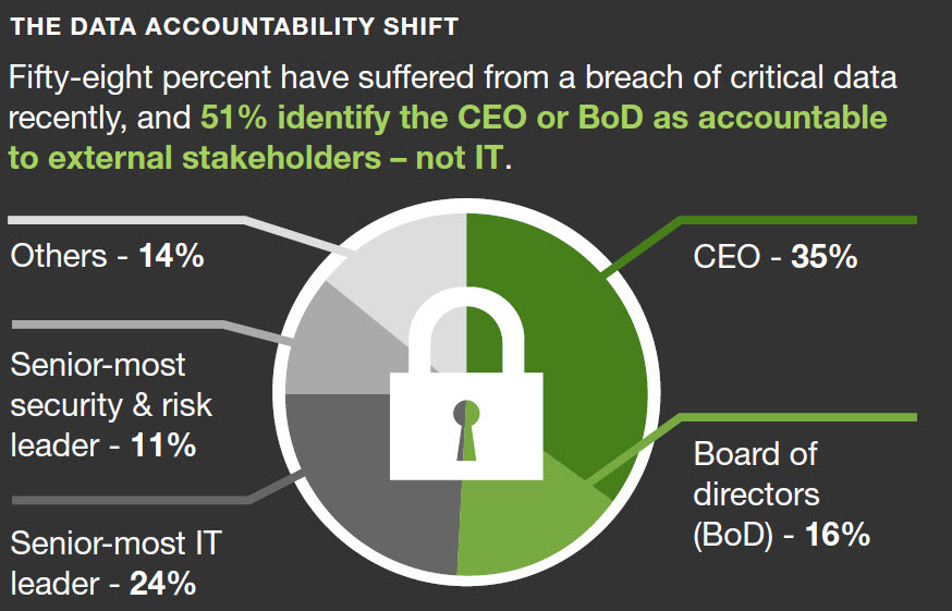 Forrester Infographic: The Data Risk Imperative © 2018 Forrester Research, Inc. All right reserved.