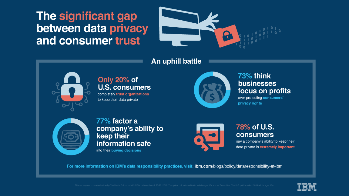 The Significant Gap Between Data Privacy and Consumer Trust