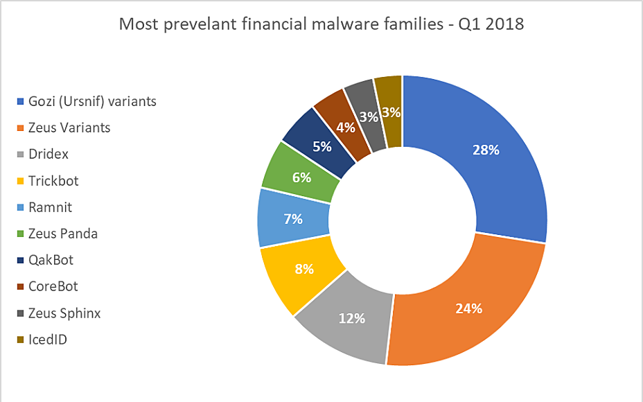 Most Prevalent Financial Malware Families — Q1 2018