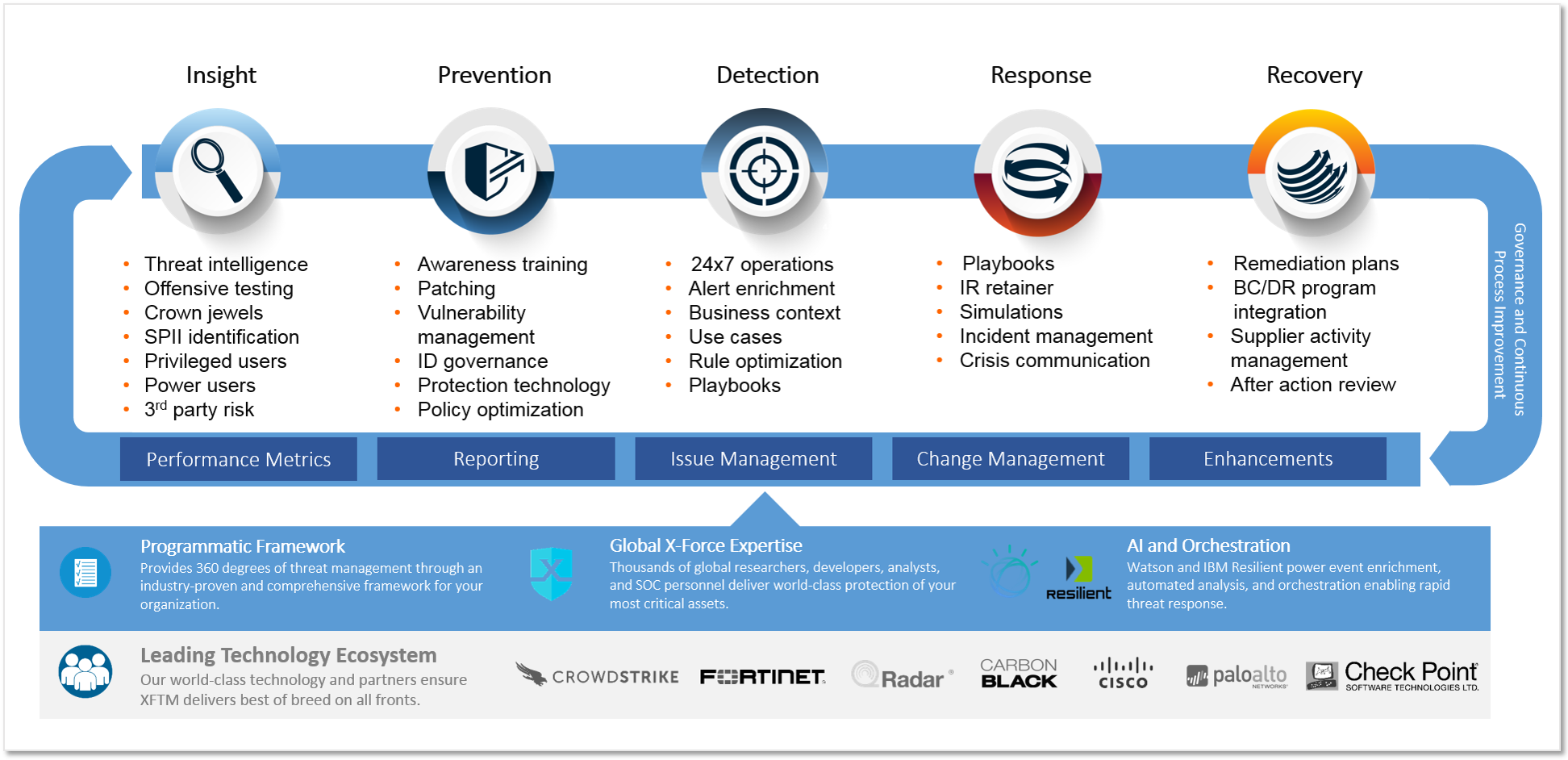 IBM X-Force Threat Management offers a smarter security solution to manage the 360-degree life cycle