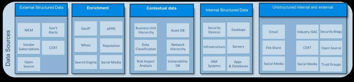 IBM Security: Data Sources