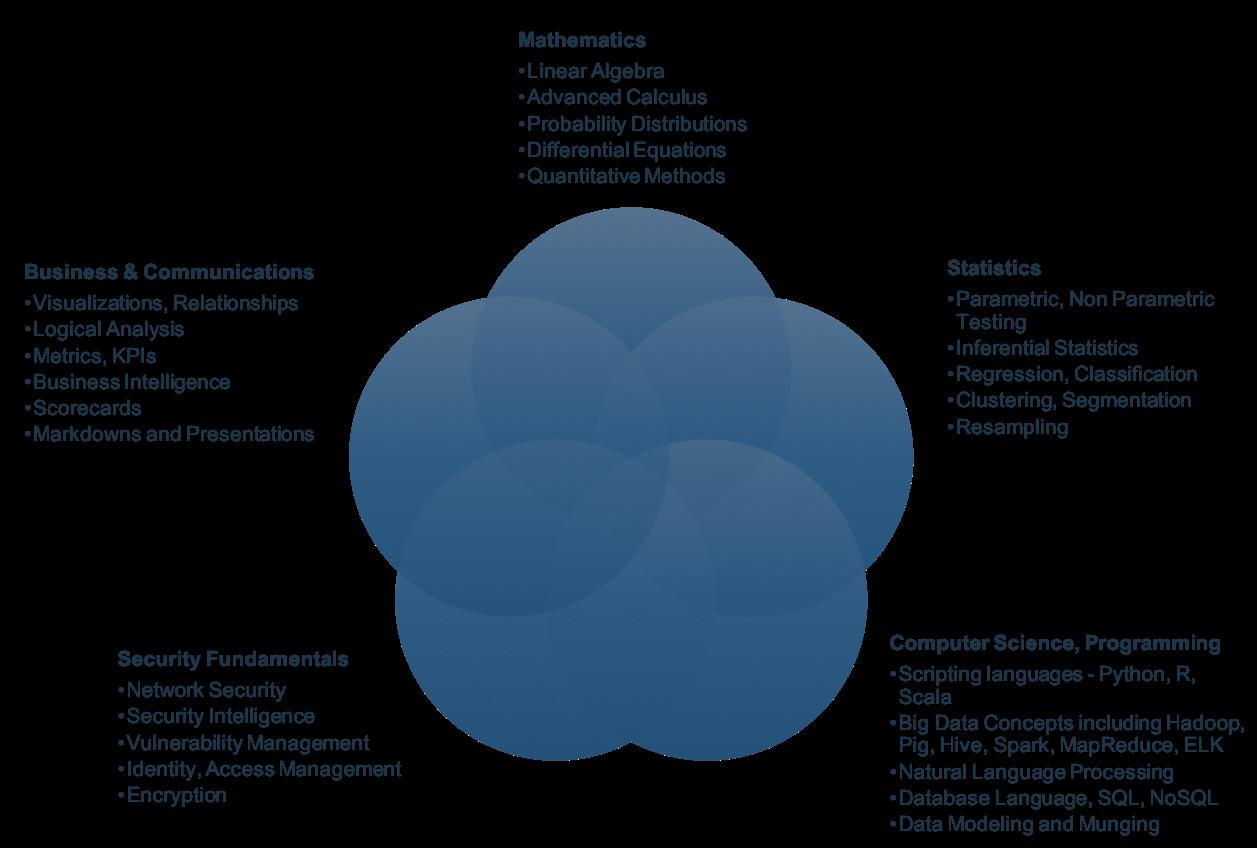 IBM Security: Skills