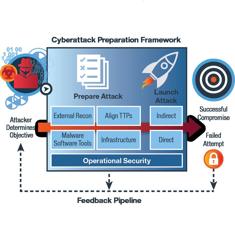 IRIS Cyberattack Preparation Framework