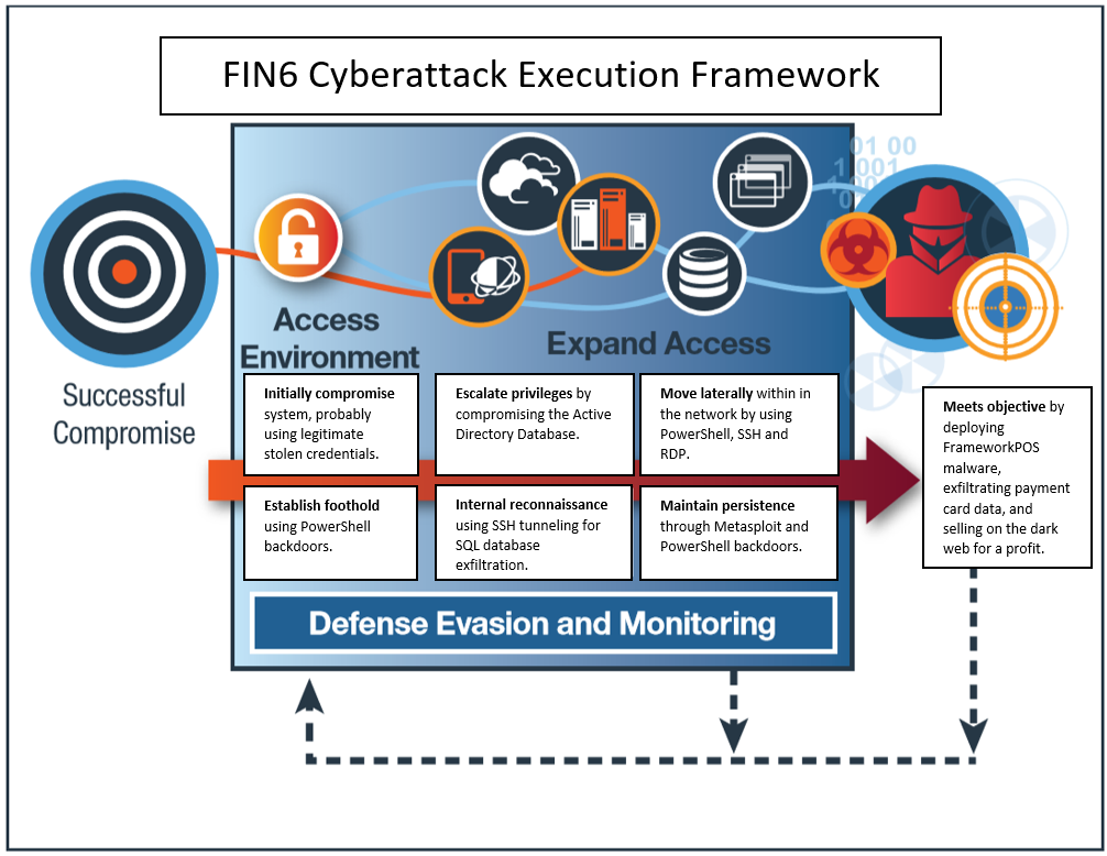 X-Force IRIS Identifies FIN6 Activity on POS Networks